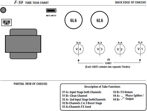 Mesa Boogie F50 Standard Retube Kit